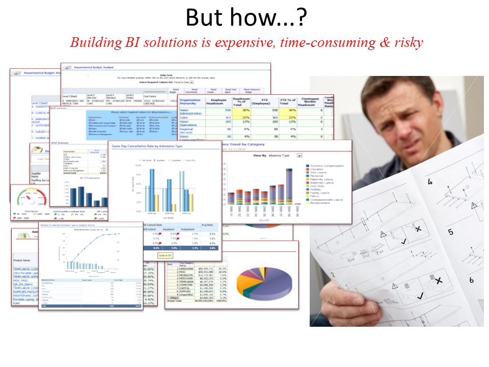 But how... Building BI solutions is expensive, time-consuming & risky
