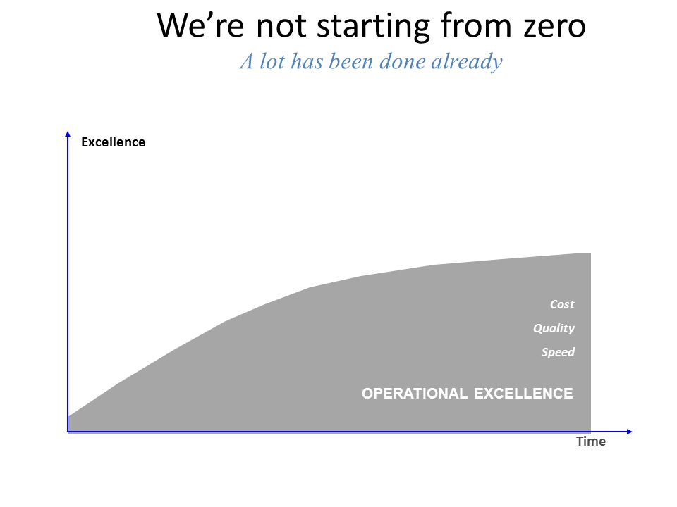 We're not starting from zero A lot has been done already OPERATIONAL EXCELLENCE Cost Quality Speed Time Excellence