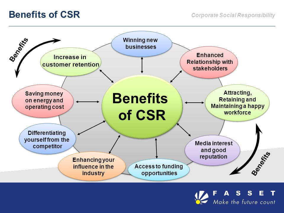 Corporate Social Responsibility Benefits of CSR Legislative Framework Benefits of CSR Winning new businesses Enhancing your influence in the industry Attracting, Retaining and Maintaining a happy workforce Increase in customer retention Differentiating yourself from the competitor Saving money on energy and operating cost Access to funding opportunities Media interest and good reputation Benefits Enhanced Relationship with stakeholders