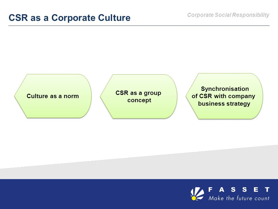 CSR as a Corporate Culture Synchronisation of CSR with company business strategy Synchronisation of CSR with company business strategy CSR as a group concept CSR as a group concept Culture as a norm