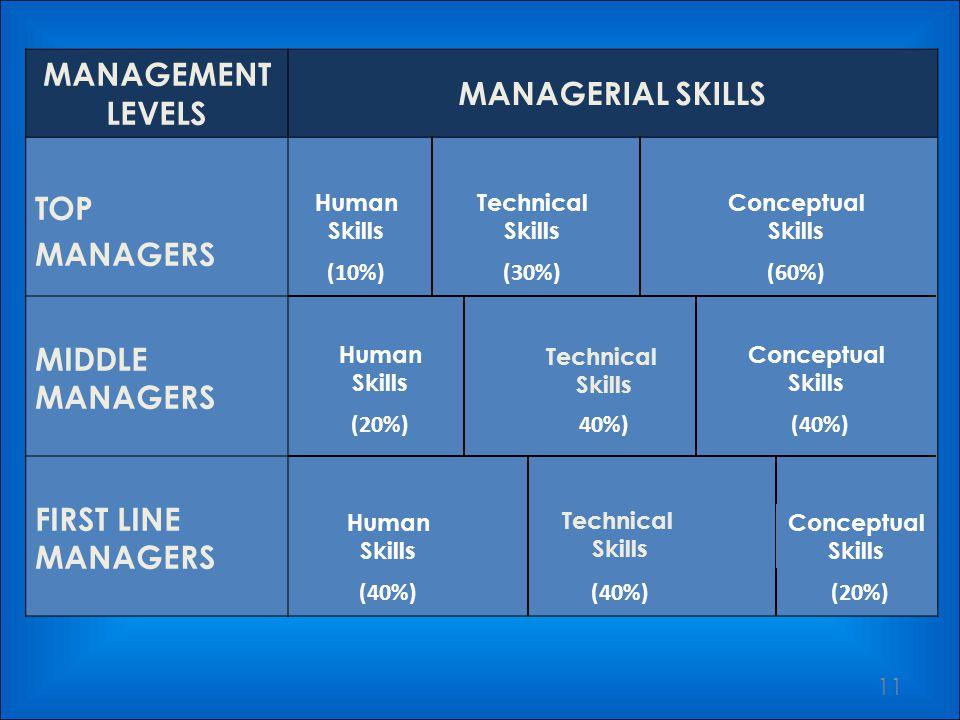MANAGERIAL SKILLS 10 Technical SkillsHuman SkillConceptual Skill