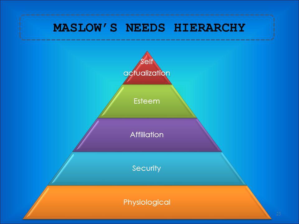 BEHAVIOURAL 24 Motivation theory Human needs Human behaviour Hierarchy of need Abraham Maslow Theory X and Y Douglas Mc Gregor