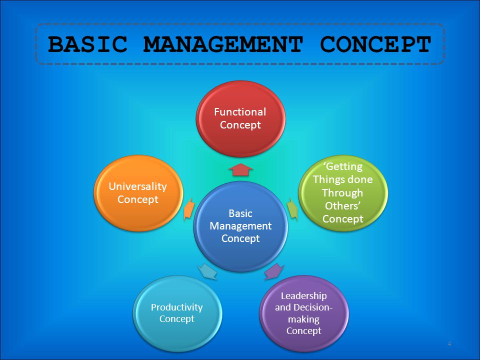 WHAT IS MANAGEMENT? 3 The art of knowing what you want to do and then seeing that it is done in the best and cheapest way F. W. Taylor A process consi