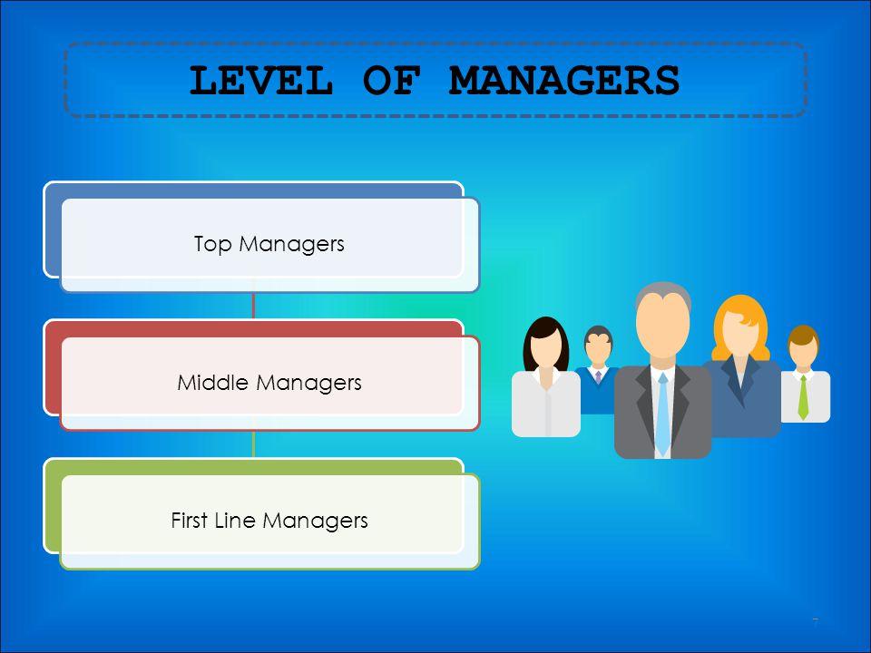FUNCTIONS OF MANAGEMENT 6 PlanningOrganizing LeadingControlling