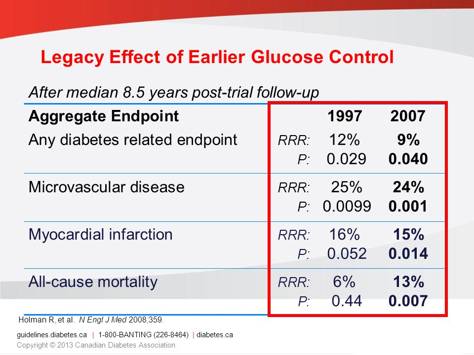guidelines.diabetes.ca | BANTING ( ) | diabetes.ca Copyright © 2013 Canadian Diabetes Association After median 8.5 years post-trial follow-up Aggregate Endpoint Any diabetes related endpoint RRR: 12%9% P: Microvascular disease RRR: 25%24% P: Myocardial infarction RRR: 16%15% P: All-cause mortality RRR: 6%13% P: Legacy Effect of Earlier Glucose Control Holman R, et al.