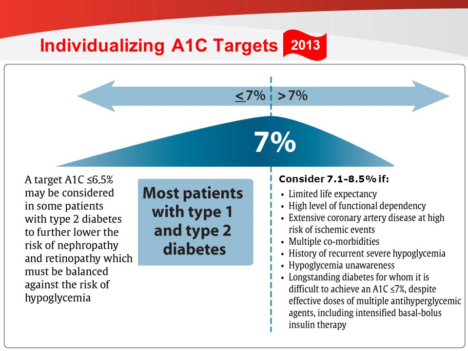guidelines.diabetes.ca | BANTING ( ) | diabetes.ca Copyright © 2013 Canadian Diabetes Association Individualizing A1C Targets which must be balanced against the risk of hypoglycemia Consider % if: 2013