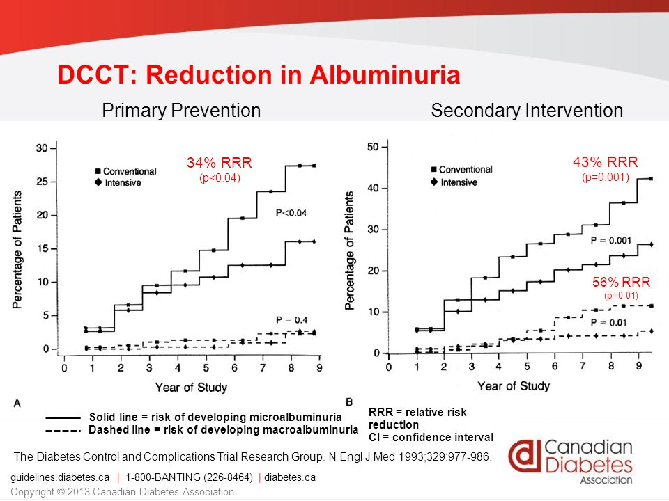 Solid line = risk of developing microalbuminuria Dashed line = risk of developing macroalbuminuria DCCT: Reduction in Albuminuria The Diabetes Control and Complications Trial Research Group.