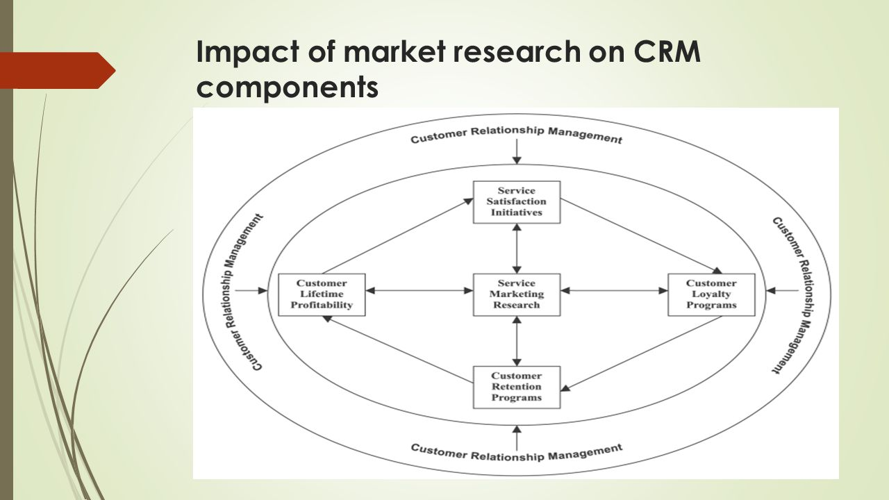 crm hypothesis Customer relationship management (crm) describes all aspects of sales, marketing and service-related interactions that a company has with its customers or potential customers both business-to-consumer and business-to-business companies often use crm systems to track and manage communications through the web, email.