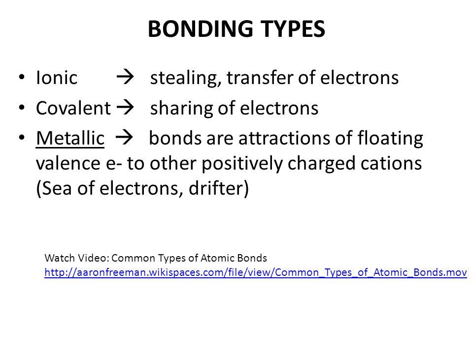Covalent, Ionic, and Metallic Bonds?