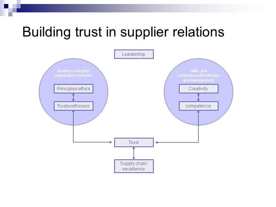 Building trust in supplier relations Business integrity/ organization behavior Skills and competence/knowledge and management Principles/ethics Trustworthiness Creativity competence Leadership Trust Supply chain excellence