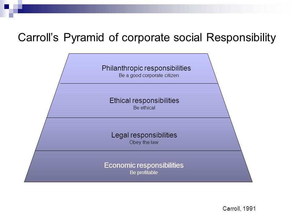 Ethical responsibilities Be ethical Legal responsibilities Obey the law Economic responsibilities Be profitable Philanthropic responsibilities Be a good corporate citizen Carroll's Pyramid of corporate social Responsibility Carroll, 1991