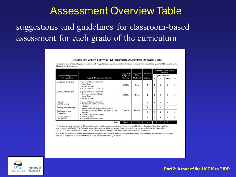 Assessment Overview Table suggestions and guidelines for classroom-based assessment for each grade of the curriculum Part 2: A tour of the HCE K to 7 IRP