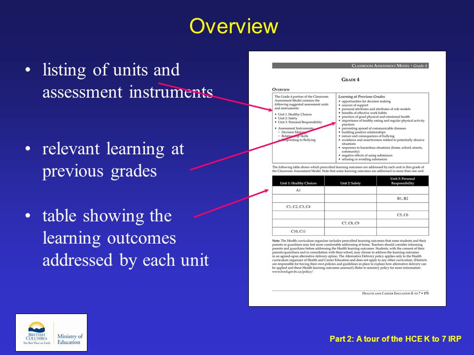 Overview listing of units and assessment instruments relevant learning at previous grades Part 2: A tour of the HCE K to 7 IRP table showing the learning outcomes addressed by each unit