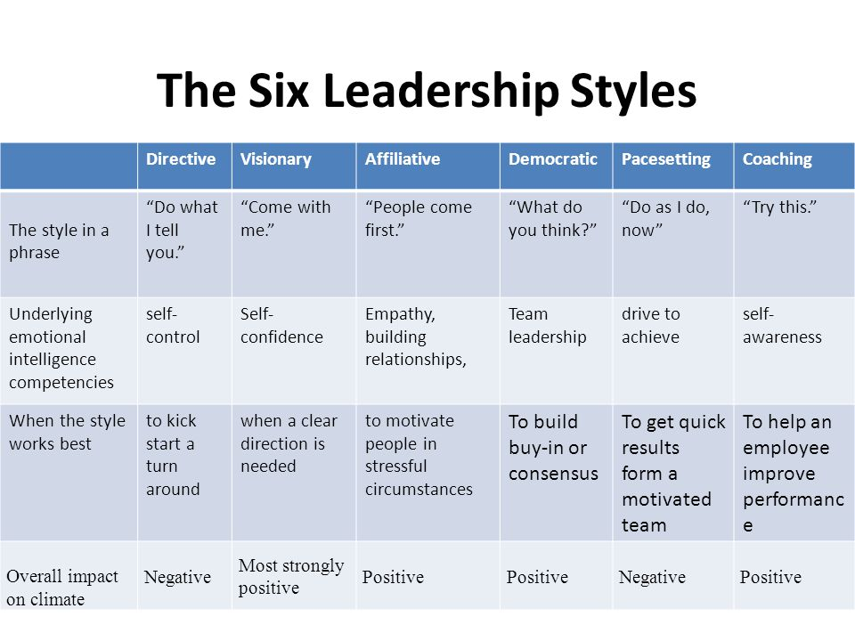 The Six Leadership Styles DirectiveVisionaryAffiliativeDemocraticPacesettingCoaching The style in a phrase Do what I tell you. Come with me. People come first. What do you think? Do as I do, now Try this. Underlying emotional intelligence competencies self- control Self- confidence Empathy, building relationships, Team leadership drive to achieve self- awareness When the style works best to kick start a turn around when a clear direction is needed to motivate people in stressful circumstances To build buy-in or consensus To get quick results form a motivated team To help an employee improve performanc e Overall impact on climate Negative Most strongly positive Positive NegativePositive