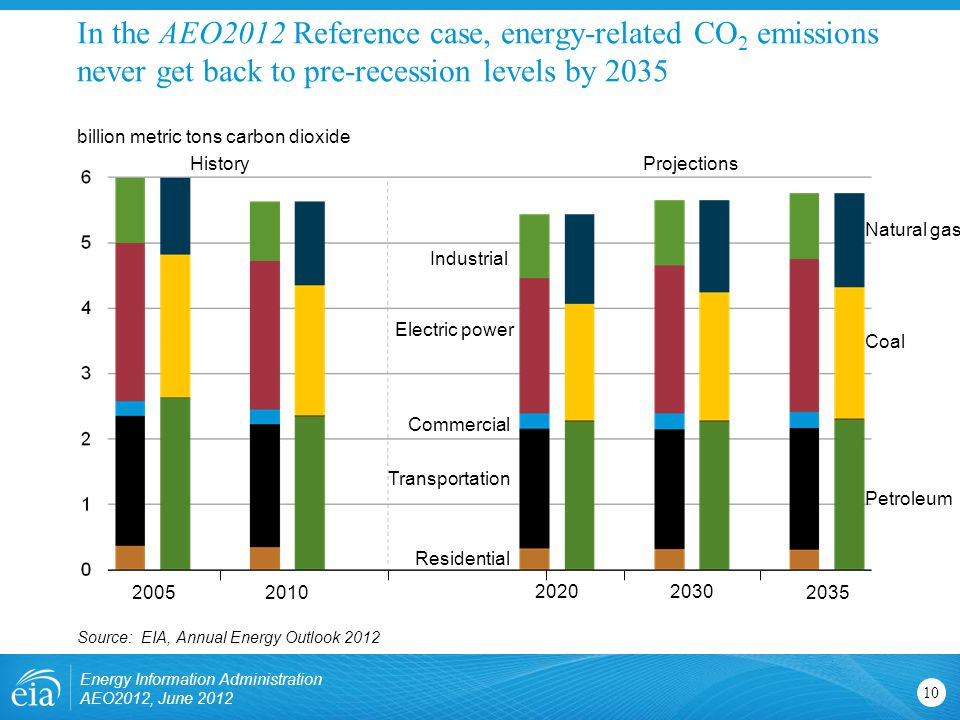 In the AEO2012 Reference case, energy-related CO 2 emissions never get back to pre-recession levels by Source: EIA, Annual Energy Outlook billion metric tons carbon dioxide ProjectionsHistory Natural gas Coal Petroleum Electric power Commercial Transportation Residential Industrial Energy Information Administration AEO2012, June 2012