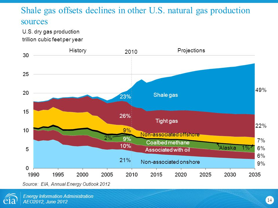 2% Shale gas offsets declines in other U.S. natural gas production sources 14 U.S.