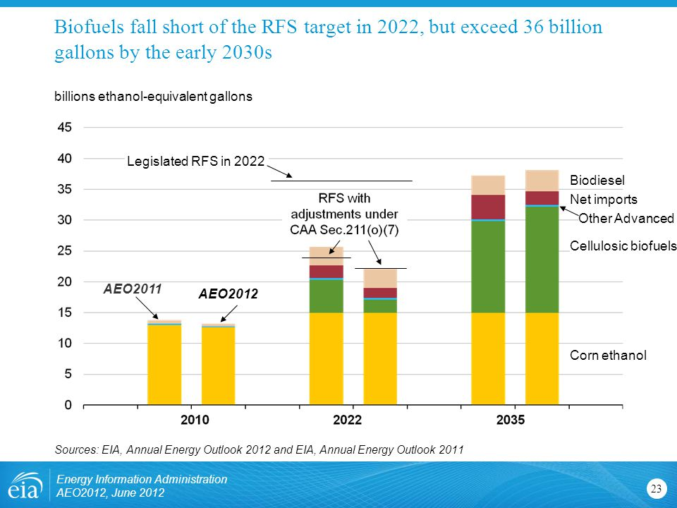 Other Advanced Biofuels fall short of the RFS target in 2022, but exceed 36 billion gallons by the early 2030s 23 Energy Information Administration AEO2012, June 2012 billions ethanol-equivalent gallons Legislated RFS in 2022 Biodiesel Net imports Cellulosic biofuels Corn ethanol AEO2011 AEO2012 Sources: EIA, Annual Energy Outlook 2012 and EIA, Annual Energy Outlook 2011