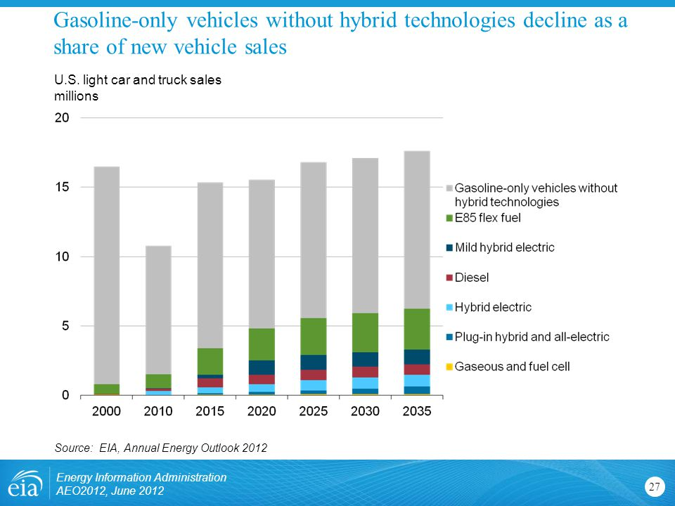 Gasoline-only vehicles without hybrid technologies decline as a share of new vehicle sales 27 U.S.