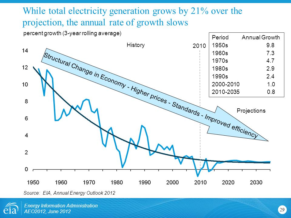 While total electricity generation grows by 21% over the projection, the annual rate of growth slows 29 percent growth (3-year rolling average) Projections History Period Annual Growth 1950s s s s s Structural Change in Economy - Higher prices - Standards - Improved efficiency 2010 Source: EIA, Annual Energy Outlook 2012 Energy Information Administration AEO2012, June 2012