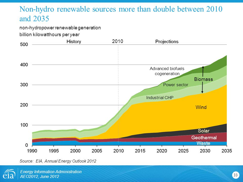 Non-hydro renewable sources more than double between 2010 and non-hydropower renewable generation billion kilowatthours per year Source: EIA, Annual Energy Outlook 2012 Wind Solar Biomass Geothermal Waste Industrial CHP Power sector Advanced biofuels cogeneration Energy Information Administration AEO2012, June
