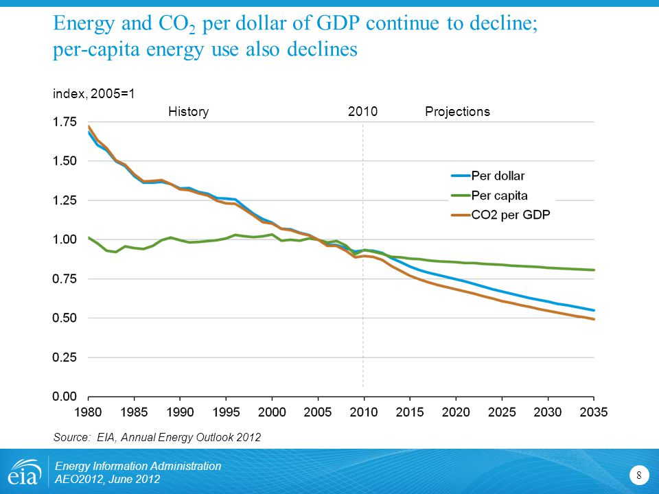 Energy and CO 2 per dollar of GDP continue to decline; per-capita energy use also declines 8 index, 2005=1 Source: EIA, Annual Energy Outlook 2012 HistoryProjections2010 Energy Information Administration AEO2012, June 2012