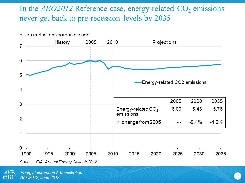 Energy-related CO 2 emissions % change from %-4.0% In the AEO2012 Reference case, energy-related CO 2 emissions never get back to pre-recession levels by billion metric tons carbon dioxide Source: EIA, Annual Energy Outlook 2012 ProjectionsHistory Energy Information Administration AEO2012, June 2012
