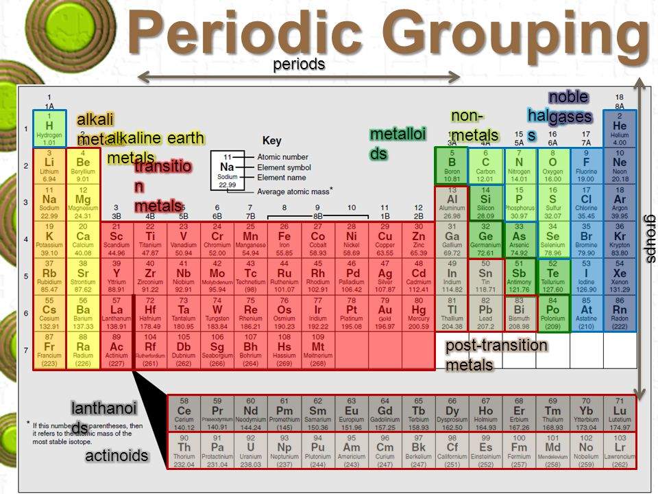 Periodic table periodic table with names charges and atomic mass atomic mass number isotopes the periodic table ppt download urtaz Image collections