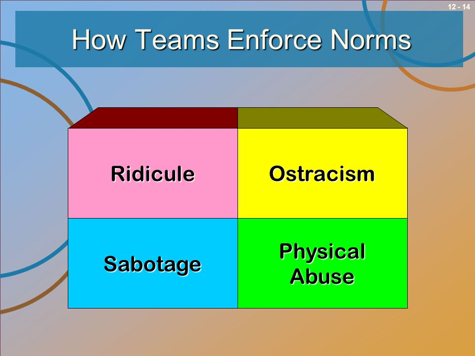12 - 14Ridicule Ostracism Sabotage PhysicalAbuse How Teams Enforce Norms