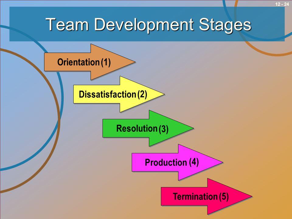 12 - 24 Orientation Dissatisfaction Resolution Production Termination Team Development Stages (2) (3) (4) (5) (1)