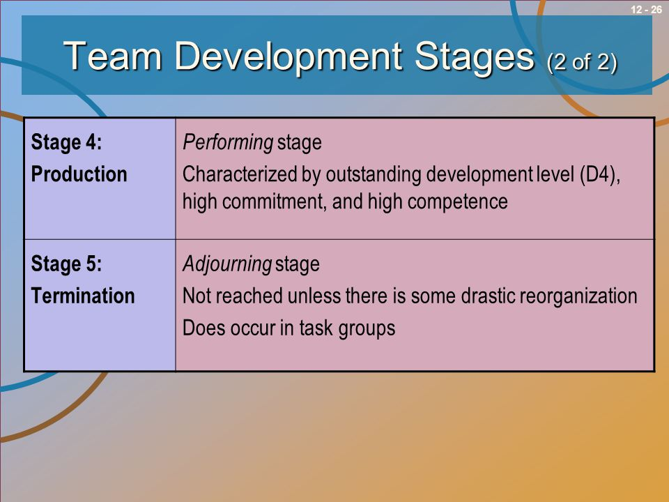 12 - 26Team Development Stages (2 of 2) Stage 4: Production Performing stage Characterized by outstanding development level (D4), high commitment, and