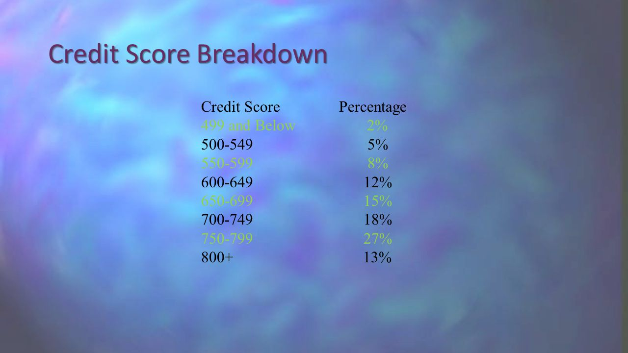 Credit Score Breakdown Credit Score Percentage 499 and Below 2% % % % % % % %
