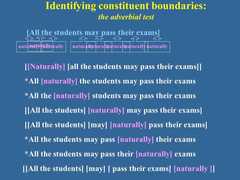 Identifying constituent boundaries: the adverbial test [All the students may pass their exams] [[Naturally] [all the students may pass their exams]] [[All the students] [may] [naturally] pass their exams] [[All the students] [naturally] may pass their exams] [[All the students] [may] [ pass their exams] [naturally ]] *All [naturally] the students may pass their exams *All the [naturally] students may pass their exams *All the students may pass [naturally] their exams *All the students may pass their [naturally] exams naturally