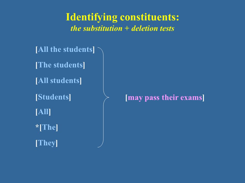 Identifying constituents: the substitution + deletion tests [All the students] [The students] [All students] [Students] [They] [All] *[The] [may pass their exams]