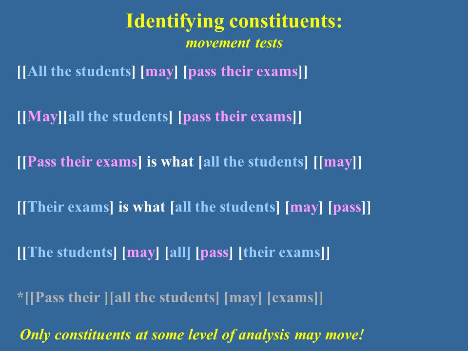 Identifying constituents: movement tests [[All the students] [may] [pass their exams]] [[May][all the students] [pass their exams]] [[Pass their exams] is what [all the students] [[may]] [[Their exams] is what [all the students] [may] [pass]] [[The students] [may] [all] [pass] [their exams]] *[[Pass their ][all the students] [may] [exams]] Only constituents at some level of analysis may move!