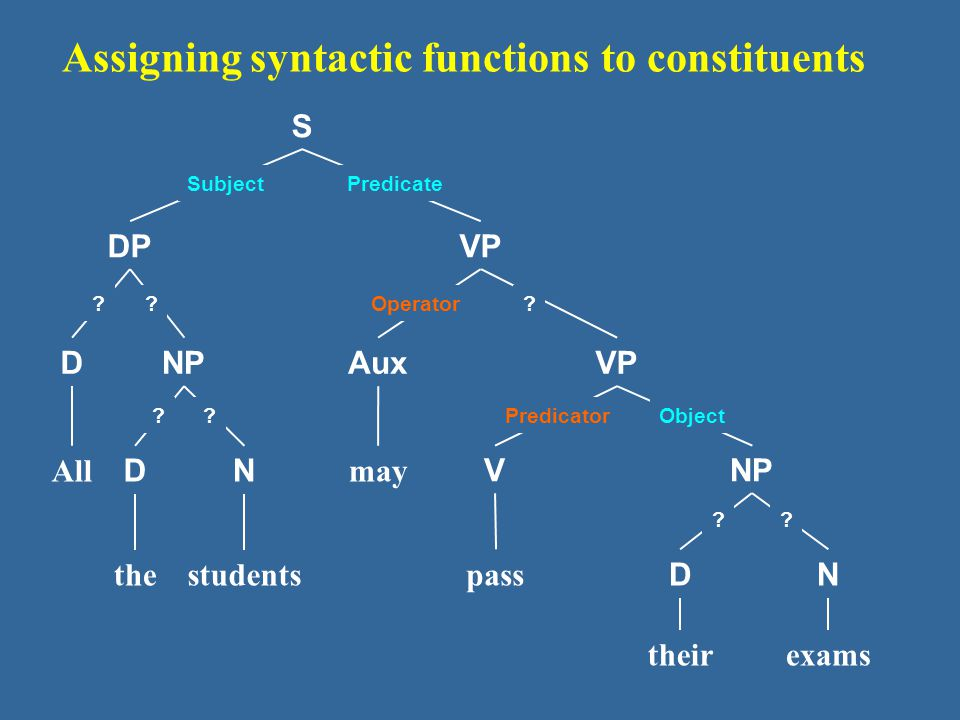 S DPVP Aux VNP D may pass DN theirexams NP DN All thestudents Assigning syntactic functions to constituents SubjectPredicate .