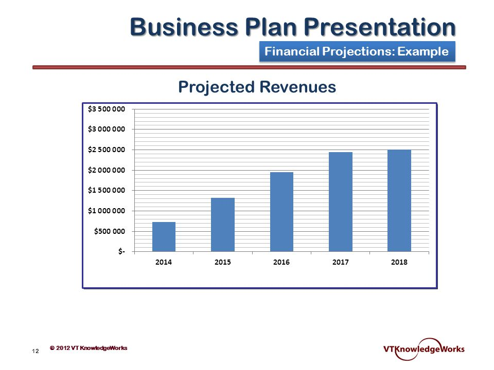 Business Plan Financial Projection