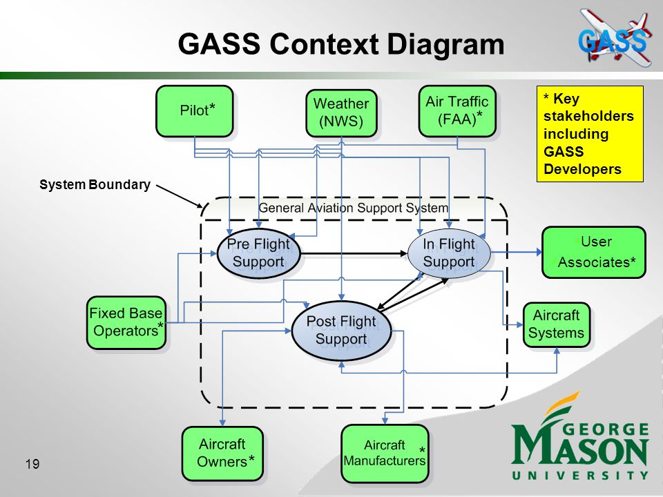 General aviation support system gass gmu seor masters project 19 gass context diagram system boundary key stakeholders including gass developers user associates 19 ccuart Images