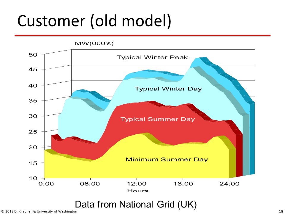 Customer (old model) 18 Data from National Grid (UK) © 2012 D. Kirschen & University of Washington