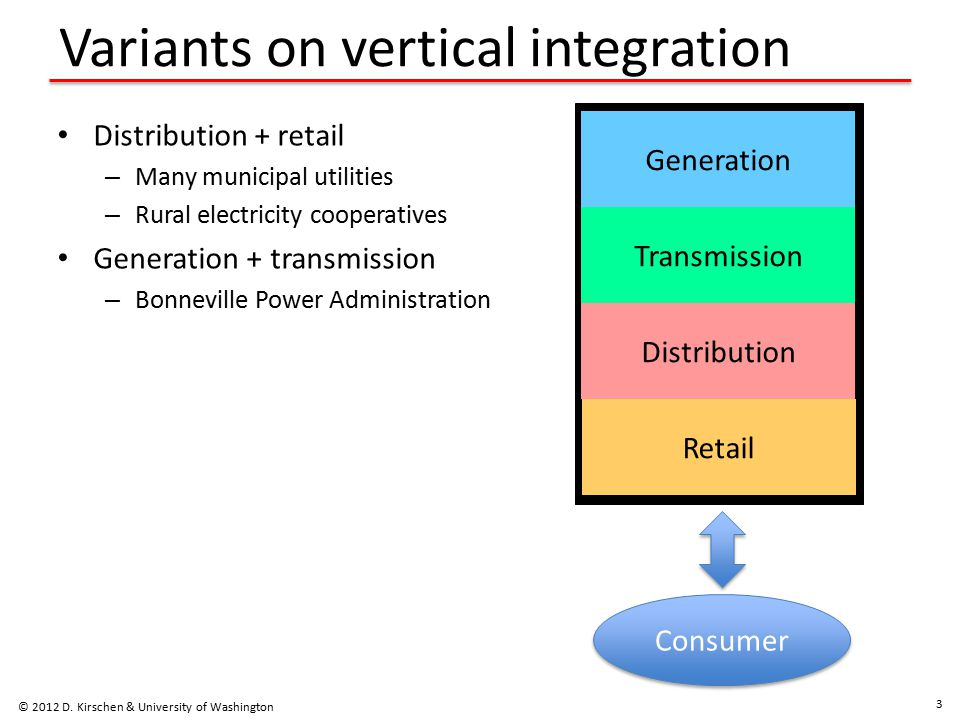 Variants on vertical integration Distribution + retail – Many municipal utilities – Rural electricity cooperatives Generation + transmission – Bonneville Power Administration Generation Transmission Distribution Retail © 2012 D.