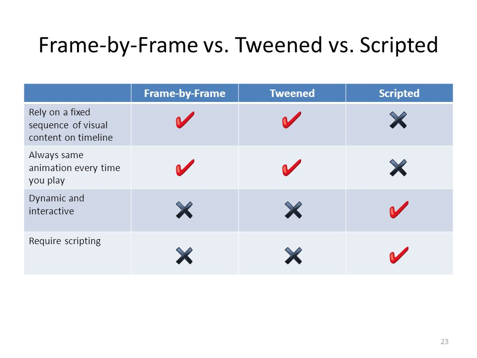 Frame-by-Frame vs. Tweened vs.