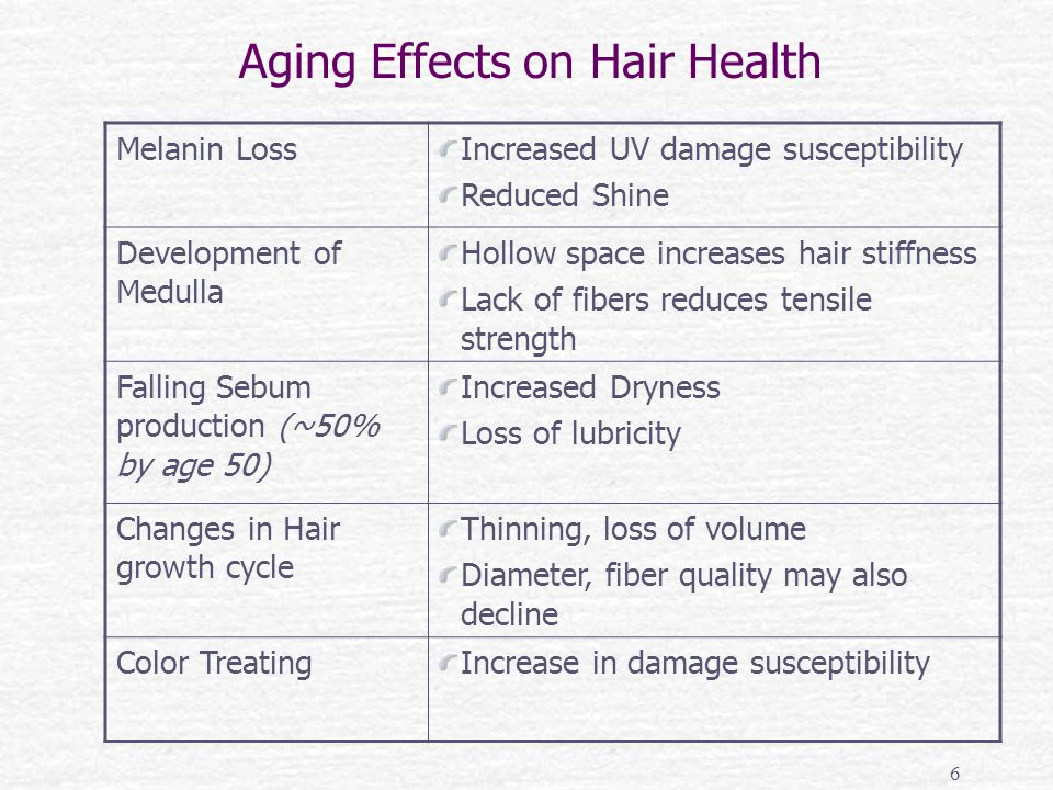 Aging Effects on Hair Health Melanin LossIncreased UV damage susceptibility Reduced Shine Development of Medulla Hollow space increases hair stiffness Lack of fibers reduces tensile strength Falling Sebum production (~50% by age 50) Increased Dryness Loss of lubricity Changes in Hair growth cycle Thinning, loss of volume Diameter, fiber quality may also decline Color TreatingIncrease in damage susceptibility 6