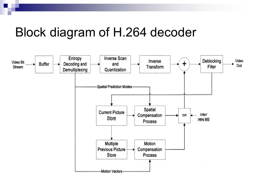 optimization of h./avc baseline decoder on armtdmi processor, wiring diagram