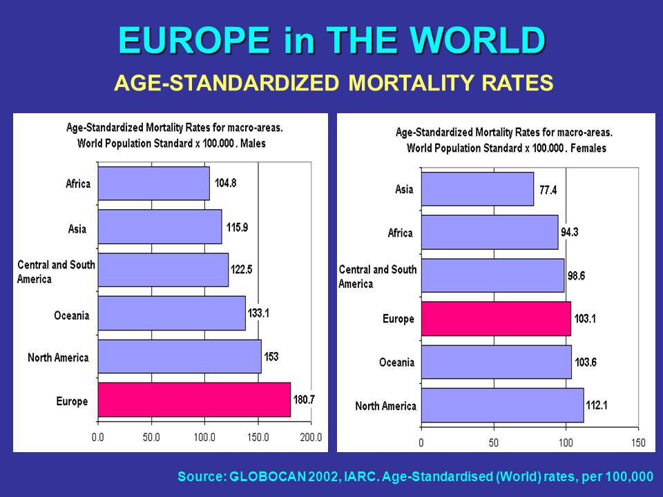 EUROPE in THE WORLD AGE-STANDARDIZED MORTALITY RATES Source: GLOBOCAN 2002, IARC.
