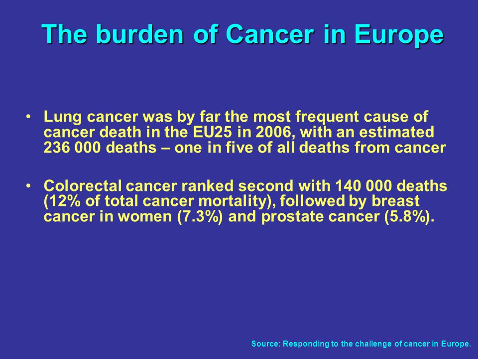 Lung cancer was by far the most frequent cause of cancer death in the EU25 in 2006, with an estimated deaths – one in five of all deaths from cancer Colorectal cancer ranked second with deaths (12% of total cancer mortality), followed by breast cancer in women (7.3%) and prostate cancer (5.8%).