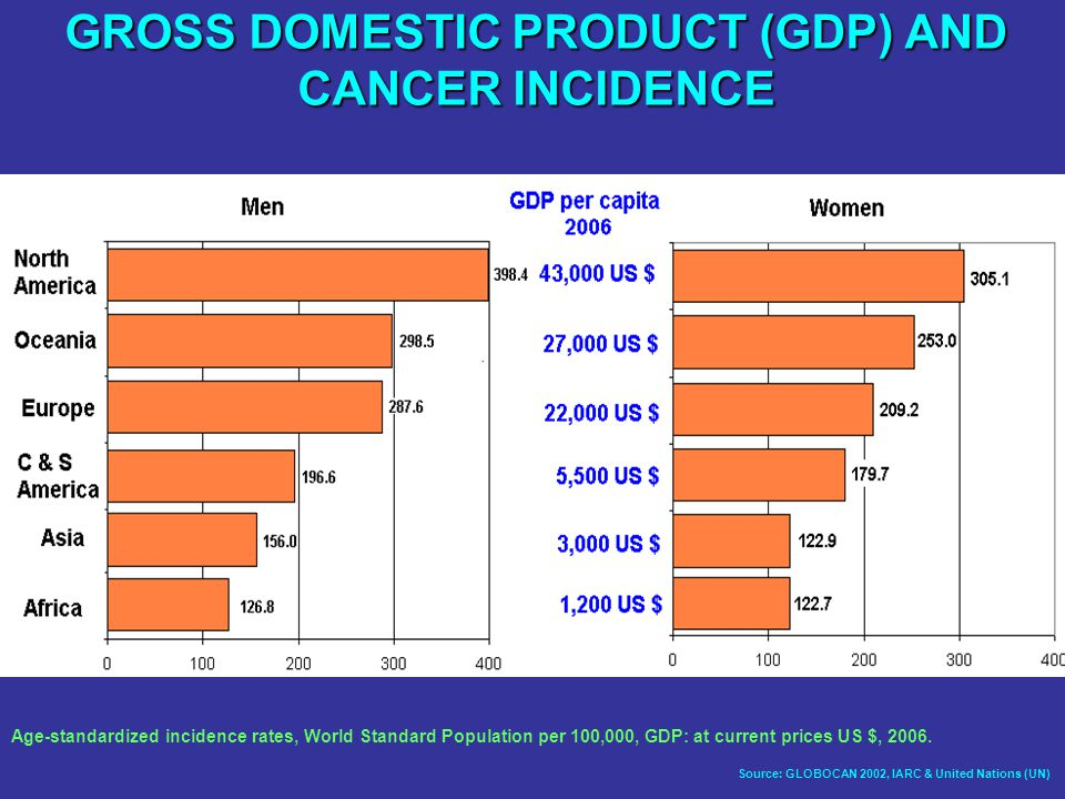 GROSS DOMESTIC PRODUCT (GDP) AND CANCER INCIDENCE Source: GLOBOCAN 2002, IARC & United Nations (UN) Age-standardized incidence rates, World Standard Population per 100,000, GDP: at current prices US $, 2006.