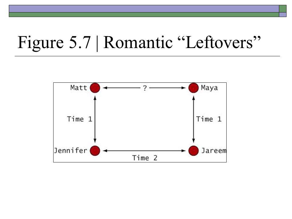 Figure 5.7 | Romantic Leftovers