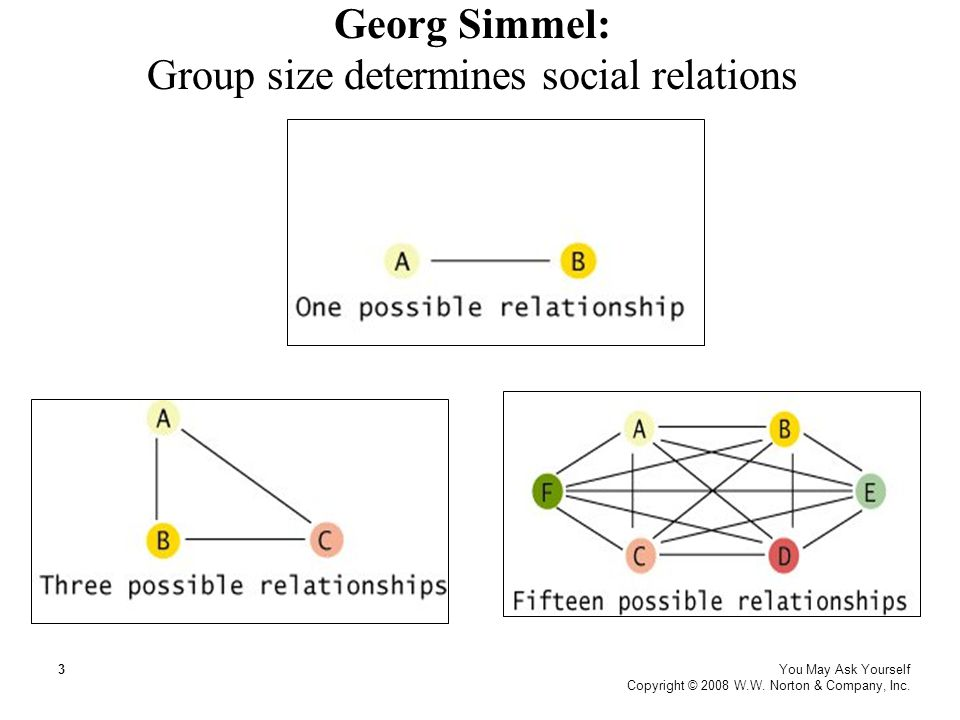 Georg Simmel: Group size determines social relations You May Ask Yourself Copyright © 2008 W.W. Norton & Company, Inc. 3