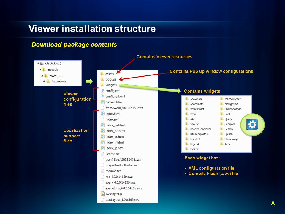 Viewer installation structure Download package contents A Contains Viewer resources Viewer configuration files Localization support files Contains Pop up window configurations Contains widgets Each widget has: XML configuration file Compile Flash (.swf) file