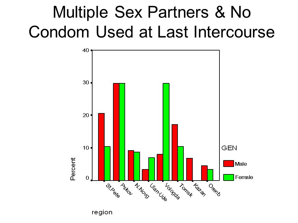 Multiple Sex Partners & No Condom Used at Last Intercourse