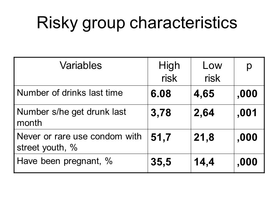 Risky group characteristics VariablesHigh risk Low risk p Number of drinks last time 6.084,65,000 Number s/he get drunk last month 3,782,64,001 Never or rare use condom with street youth, % 51,721,8,000 Have been pregnant, % 35,514,4,000